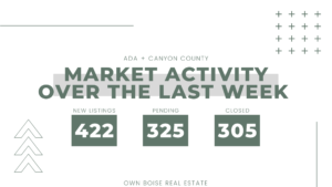 What's Happening in Boise's Real Estate Market?